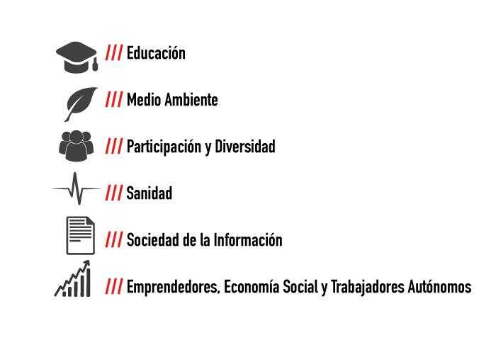 organizaciones-sectoriales